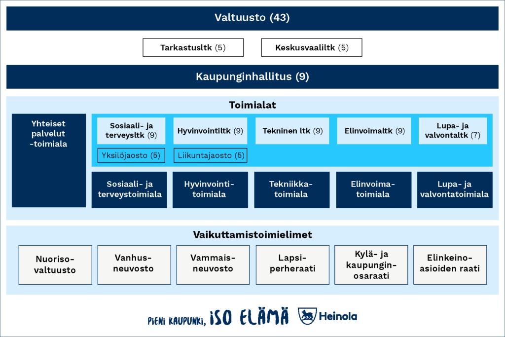 Heinolan organisaatiokaavio