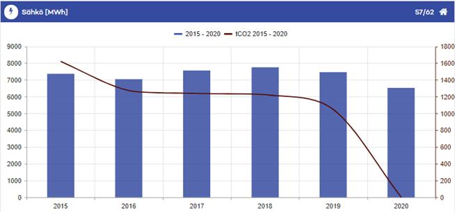 Energiankulutustaulukko 2015-2020