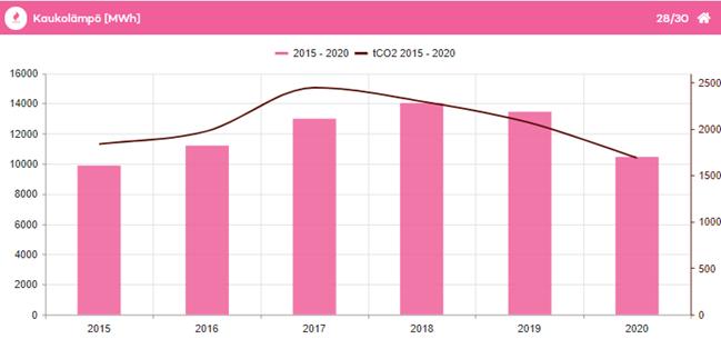 Kaukolämpötaulukko 2015-2020