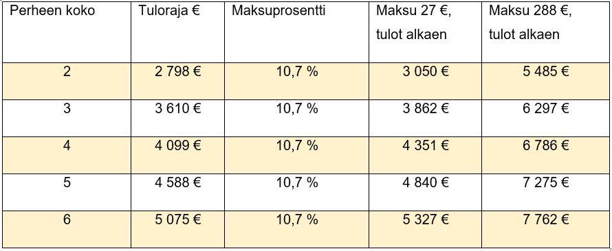 Varhaiskasvatuksen asiakasmaksun tulorajat -taulukko